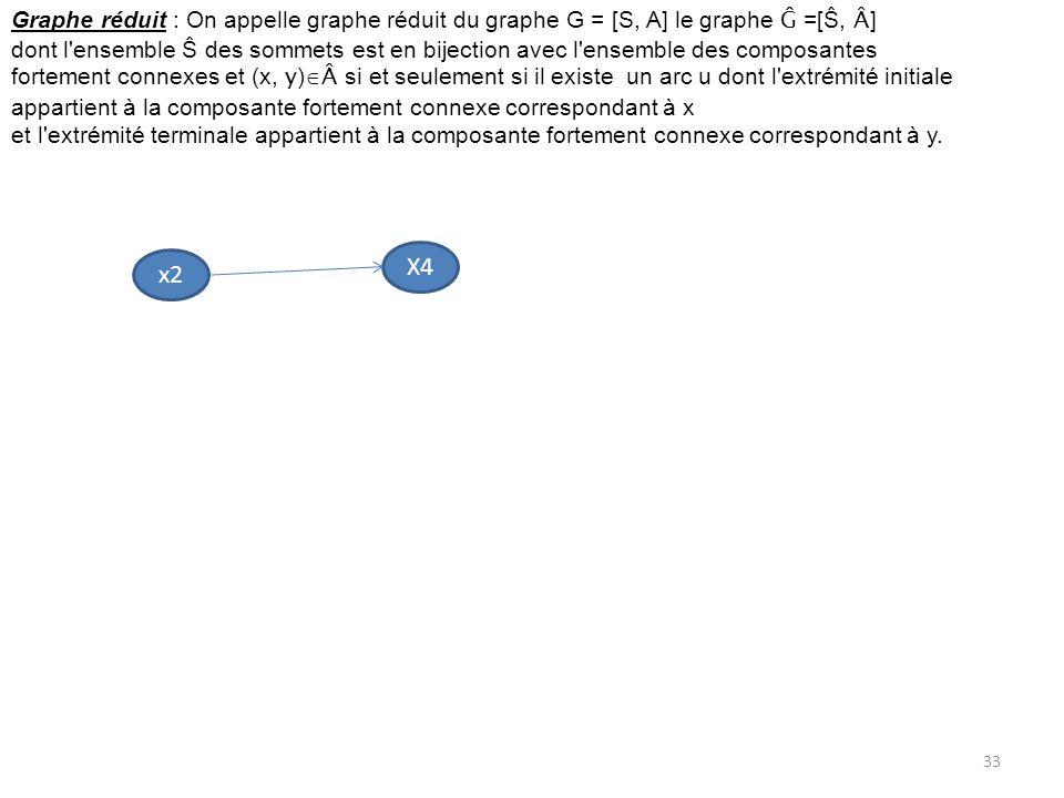 Graphe réduit : On appelle graphe réduit du graphe G = [S, A] le graphe Ĝ =[Ŝ, Â]